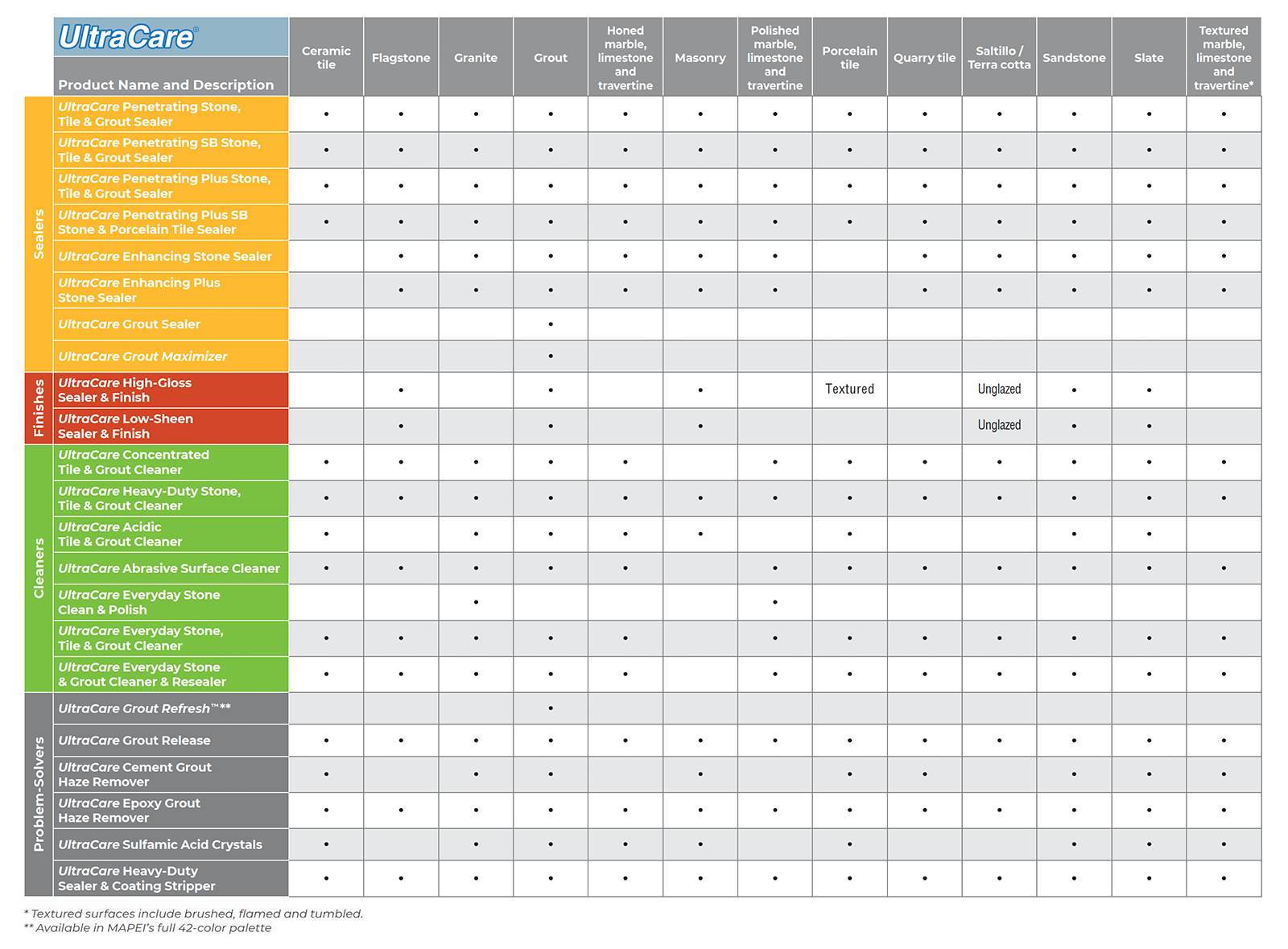 ultracare-product-selection-chart