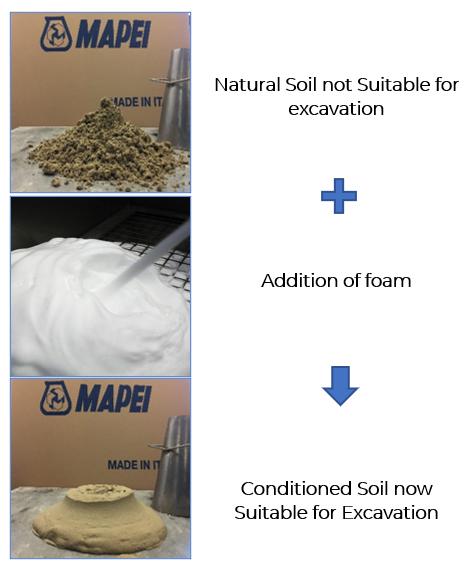 Suitable Soil