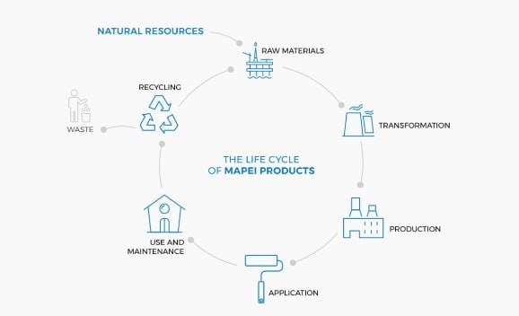 Figure 1 - Life Cycle of Mapei Products