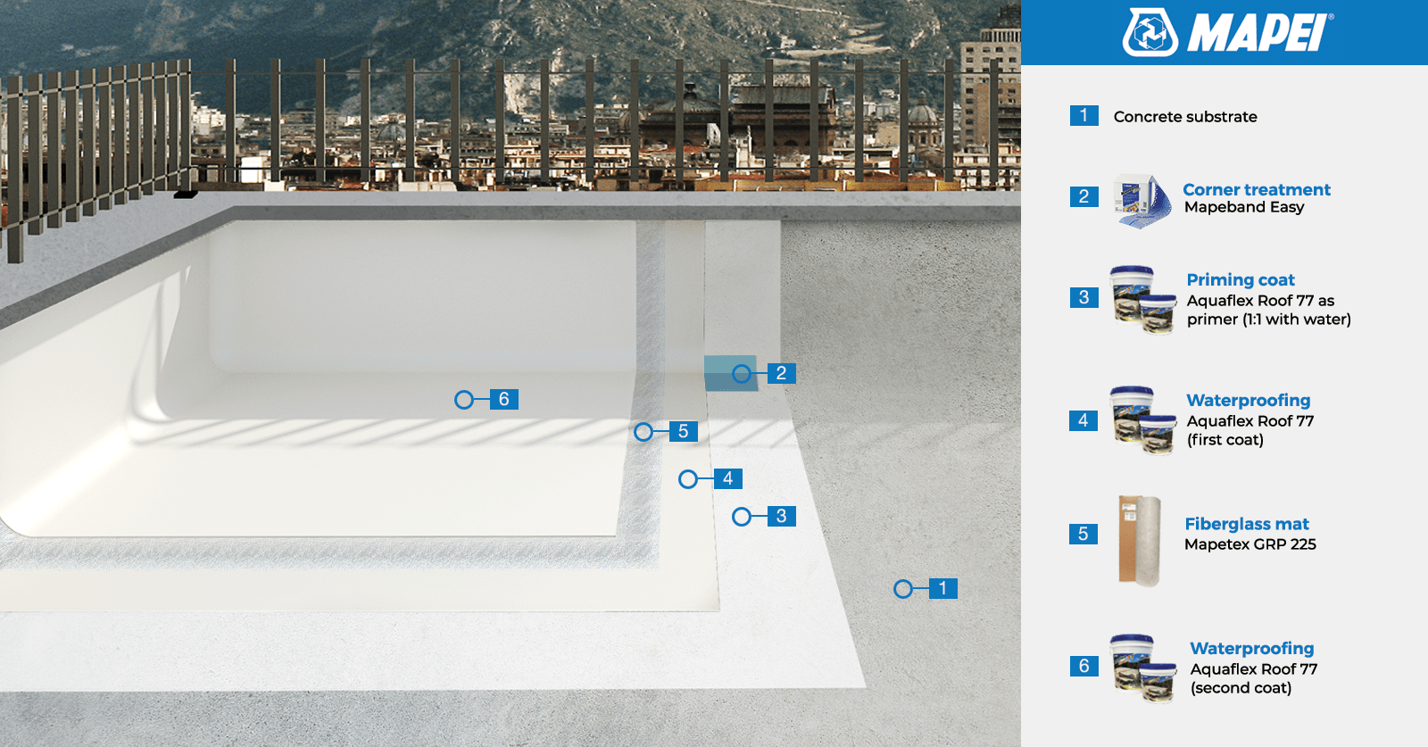 Aquaflex roof 77+GRP225+Easy layer With Indication