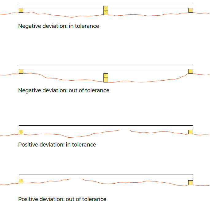 deviation illustration