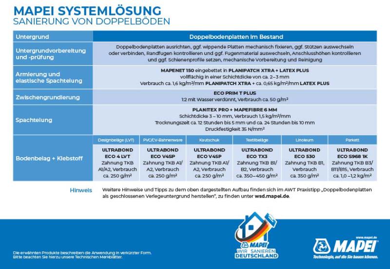 MAPEI Systemlösung Sanierung von Doppelböden - Quick Guide