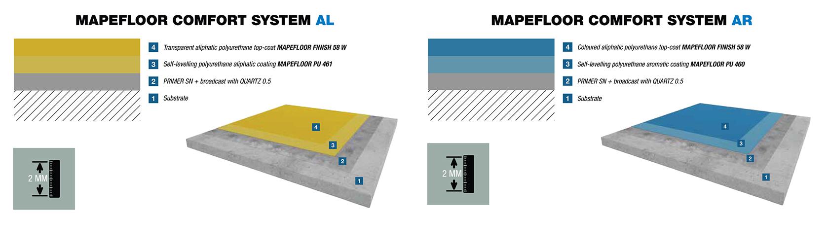 Mapefloor-comfort-system-ALX