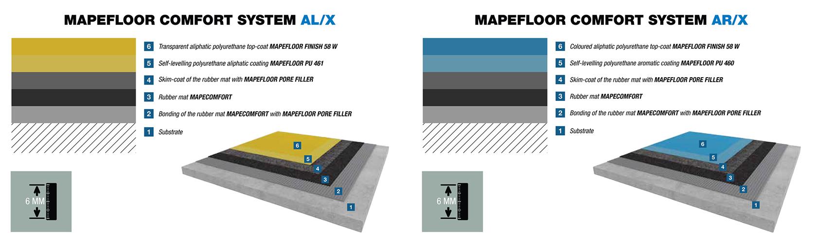 Mapefloor-comfort-system-AR