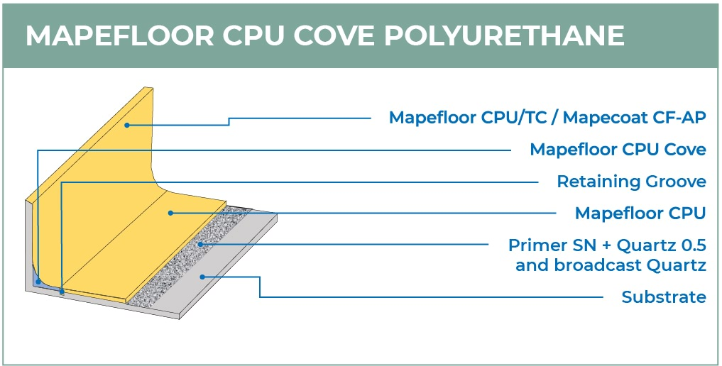 Mapefloor-CPU-Cove