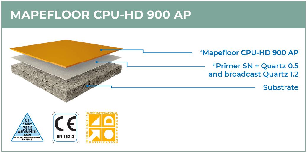 Mapefloor-CPU-HD-900-AP