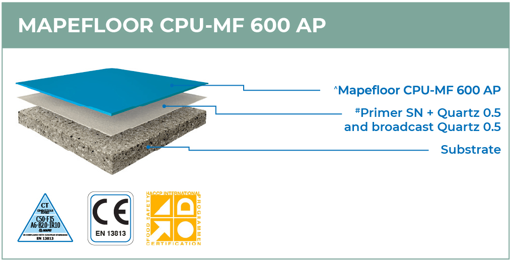 Mapefloor CPU-MF 600 AP