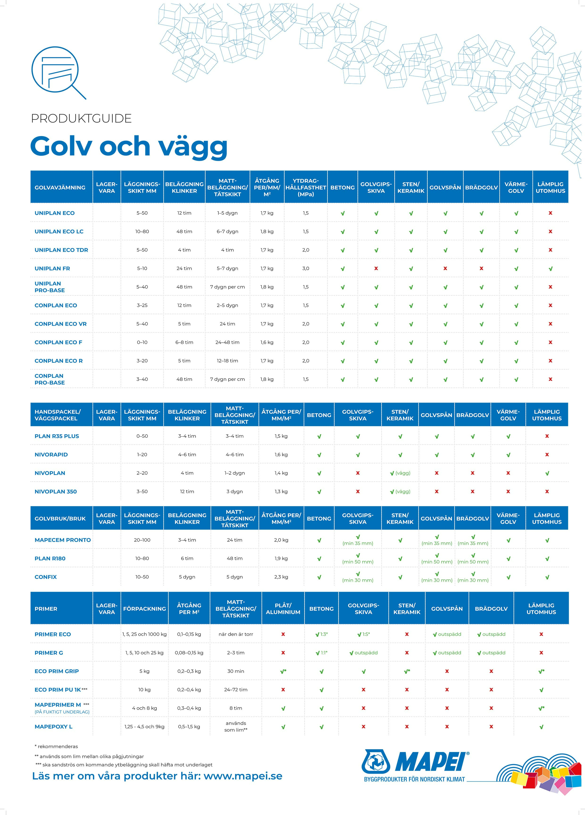 Produktguide Golv