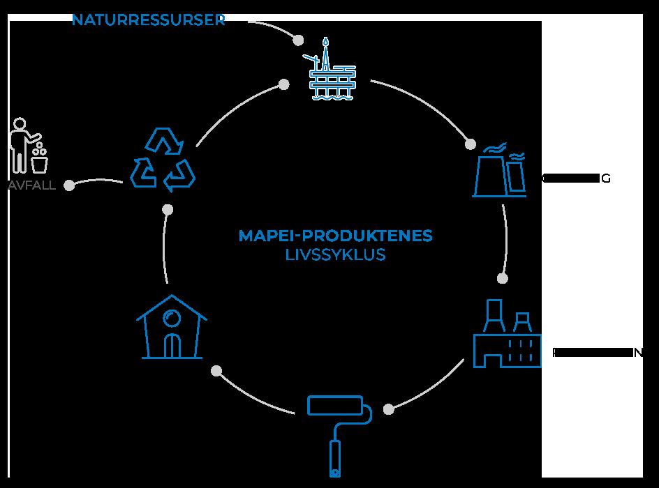 Mapei-produktenes livssyklus