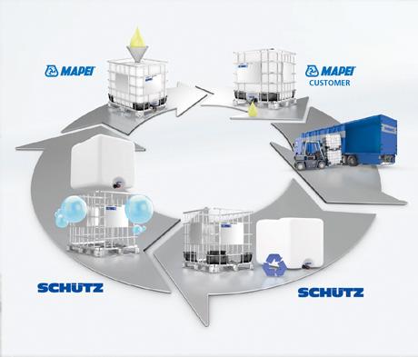 Bærekraftig returordning for IBC-containere
