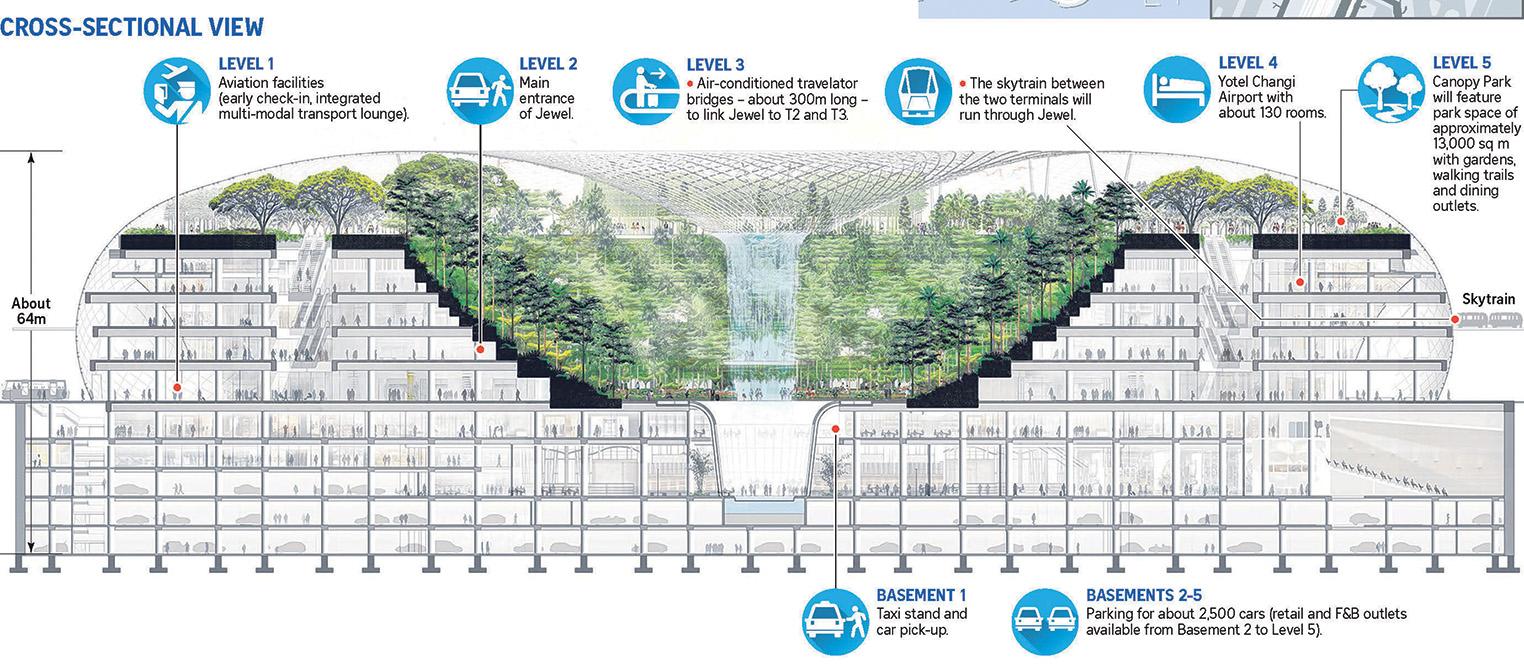Un'immagine in sezione del Jewel Changi Airport (©The Straits Times) - Mapei nel progetto