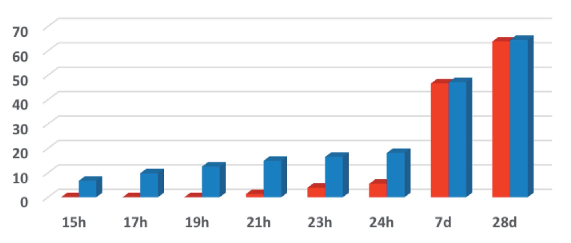 Grafico resistenze meccaniche Mapefast Ultra copia