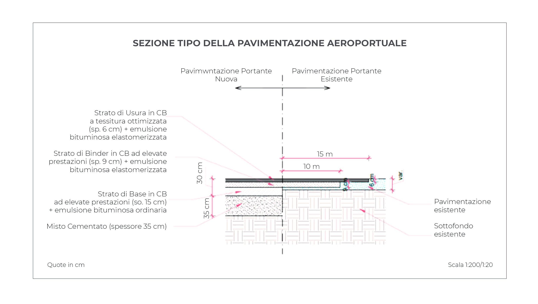 Grafico SEZIONE TIPO DELLA PAVIMENTAZIONE AEROPORTUALE - aeroporto Marco Polo Mapei