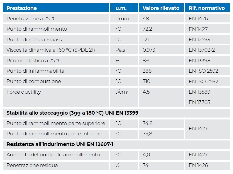 TABELLA 3. Campione Bitume Alto Modulo del 28/1/2020 (PMB 45/80-65 per strato di usura).