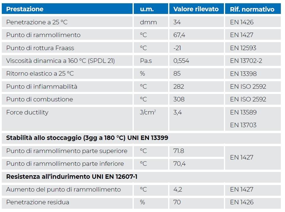 TABELLA 4. Campione Bitume HARD del 27/1/2020 (PMB 25/55-60 per strato di binder).