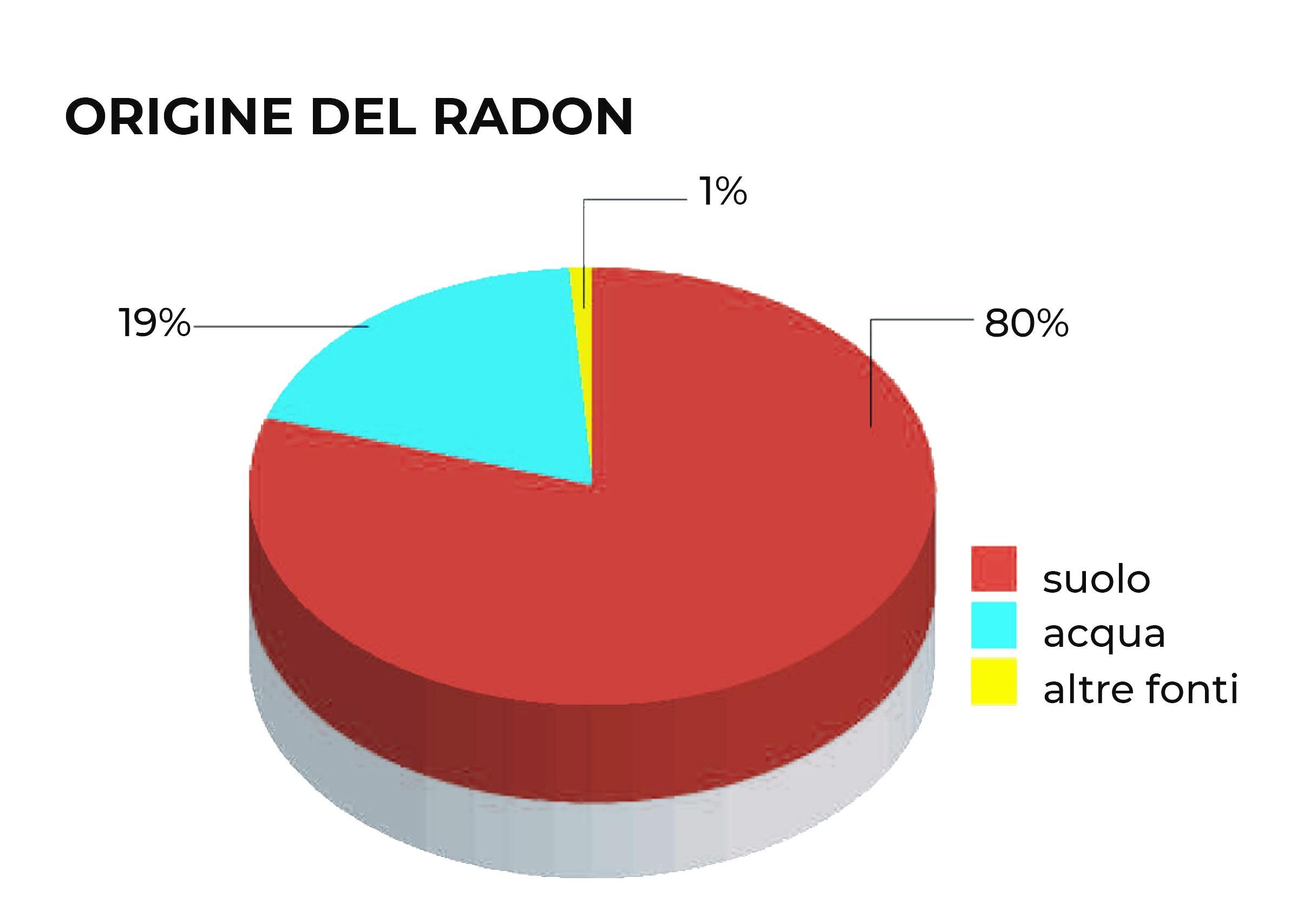 Origine del radon