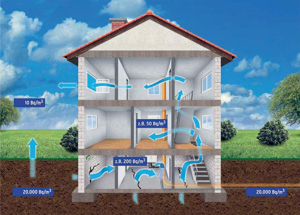 Radon nelle case - grafico - Ingresso e diffusione del gas radon in un edificio