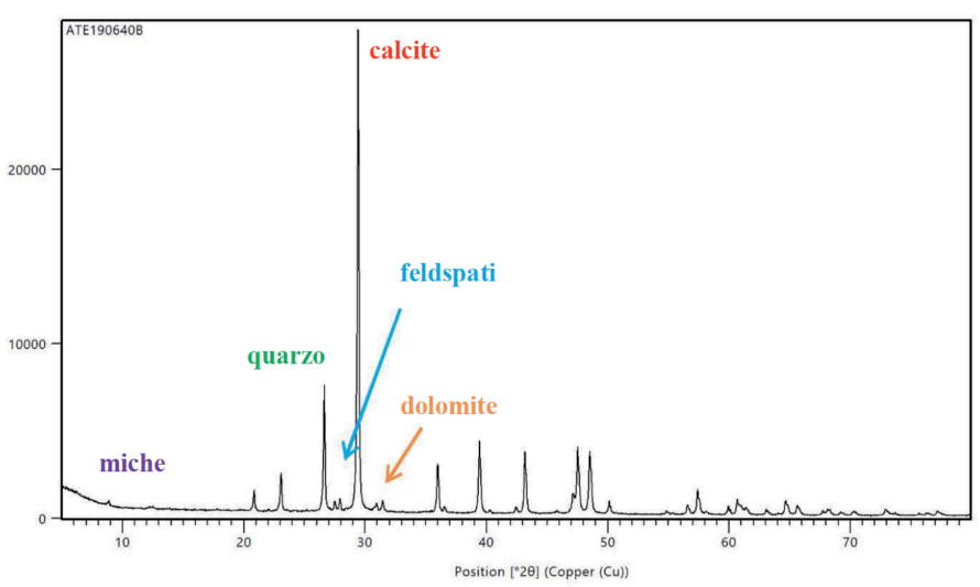 graph on mortar samples_Seismic and energy efficiency upgrading work with new Mapei technology_Ginobili Primary School